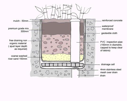 atrium planter